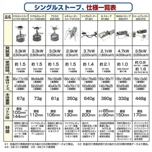新富士バーナー(シンフジパートナー)の【未使用】soto ST-301 モノトーン 火力が強い スポーツ/アウトドアのアウトドア(ストーブ/コンロ)の商品写真