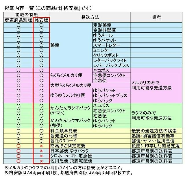ラクマ 送料 一覧 【2020年10月最新】ラクマ送料表 節約・断舎利で月1万円貯めよう!