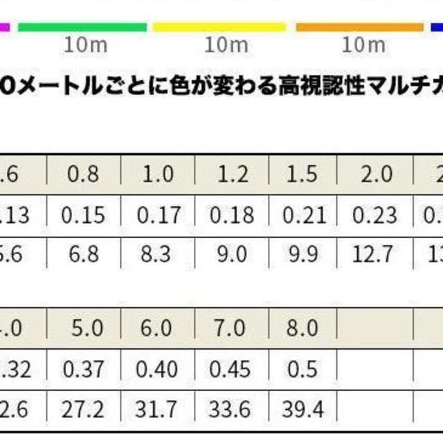 PEライン 釣り糸 8編 5色 マルチカラー超強力 高感度 耐磨耗 低伸度5.0 スポーツ/アウトドアのフィッシング(釣り糸/ライン)の商品写真