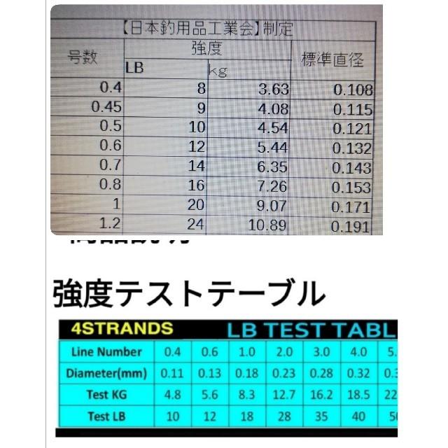 YEMIHT BRAID PEライン300mグリーンカラー1.0#18LB スポーツ/アウトドアのフィッシング(釣り糸/ライン)の商品写真