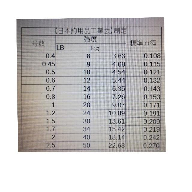 YEMIHT BRAID PEライン300mグリーンカラー2.0#28LB スポーツ/アウトドアのフィッシング(釣り糸/ライン)の商品写真