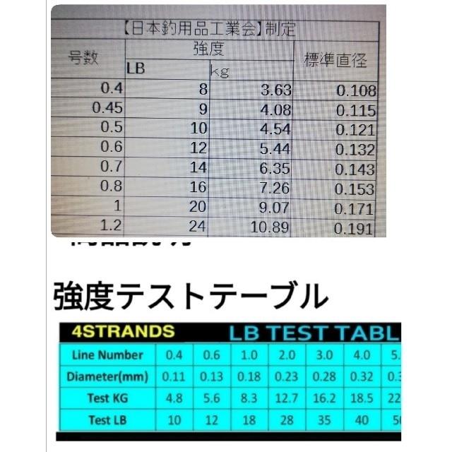 YEMIHT BRAID PEライン300mマルチカラー1.0#18LB スポーツ/アウトドアのフィッシング(釣り糸/ライン)の商品写真