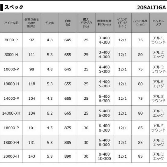 DAIWA(ダイワ)のダイワ ソルティガ 14000XH リール スポーツ/アウトドアのフィッシング(リール)の商品写真