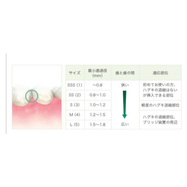 G.U.M  歯間ブラシ Sサイズ 20本 コスメ/美容のオーラルケア(歯ブラシ/デンタルフロス)の商品写真
