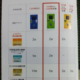 西武株主優待 共通割引券1000円×5枚他(その他)