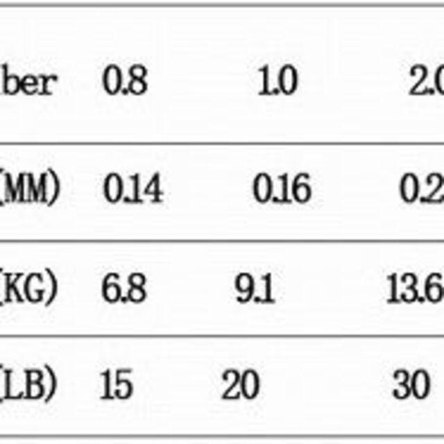 JOF PEライン 15lb 0.8# グレー 8編み 150m スポーツ/アウトドアのフィッシング(釣り糸/ライン)の商品写真